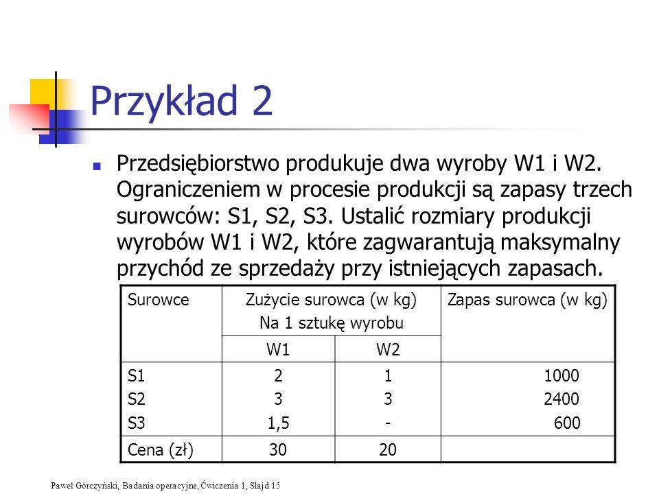 Paweł Górczyński, Badania operacyjne, Ćwiczenia 1, Slajd 15 Przykład 2 Przedsiębiorstwo produkuje dwa wyroby W1 i W2. Ograniczeniem w procesie produkc