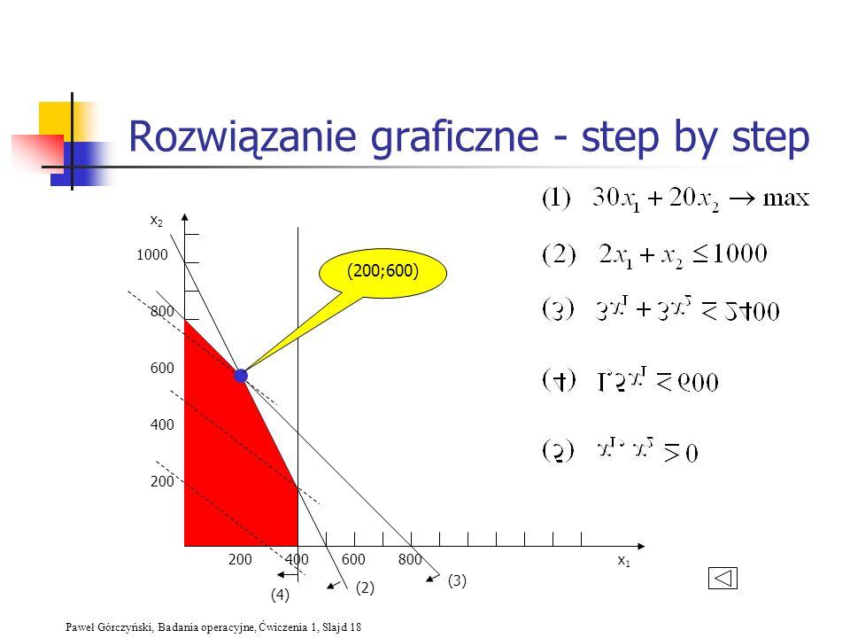 Paweł Górczyński, Badania operacyjne, Ćwiczenia 1, Slajd 18 Rozwiązanie graficzne - step by step 200400600800 200 400 600 800 1000 x2x2 x1x1 (2) (3) (
