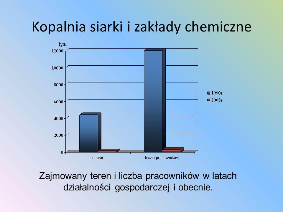 Kopalnia siarki i zakłady chemiczne tys. Zajmowany teren i liczba pracowników w latach działalności gospodarczej i obecnie.