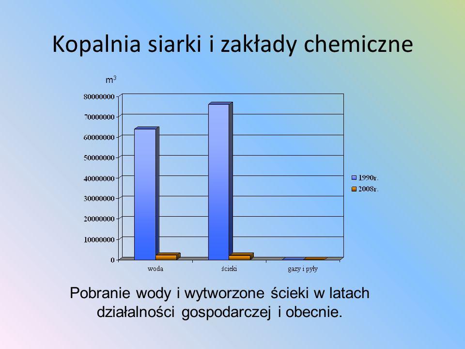 Kopalnia siarki i zakłady chemiczne m 3 Pobranie wody i wytworzone ścieki w latach działalności gospodarczej i obecnie.