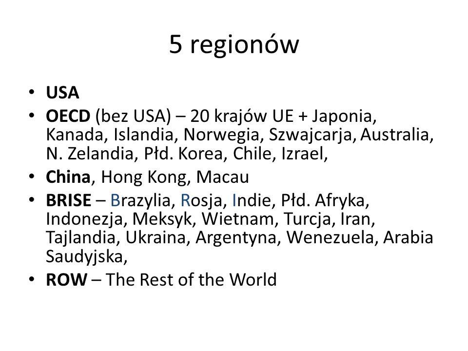 5 regionów USA OECD (bez USA) – 20 krajów UE + Japonia, Kanada, Islandia, Norwegia, Szwajcarja, Australia, N.