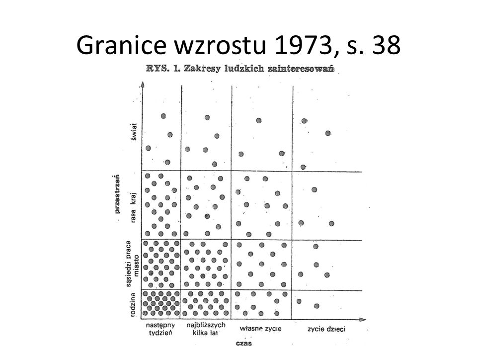 Przewidywane standardy życia OECD bez USA 1970 - 2050BRISE 1970 - 2050