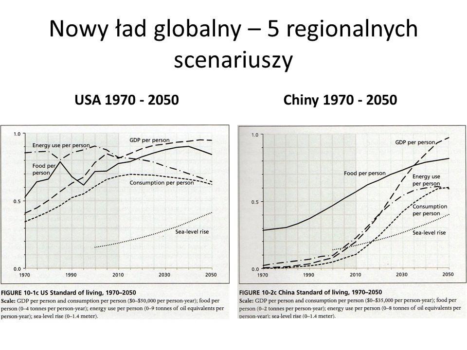 Nowy ład globalny – 5 regionalnych scenariuszy USA 1970 - 2050Chiny 1970 - 2050