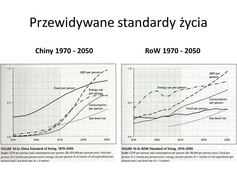 Przewidywane standardy życia Chiny 1970 - 2050RoW 1970 - 2050