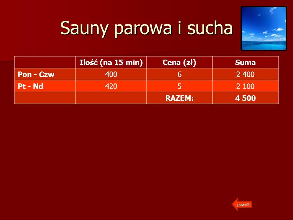 Sauny parowa i sucha Ilość (na 15 min)Cena (zł)Suma Pon - Czw40062 400 Pt - Nd42052 100 RAZEM:4 500 powrót