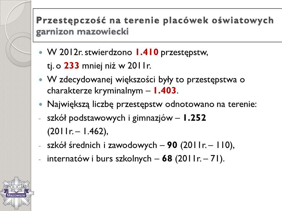 Przestępstwa stwierdzone, czyny karalne oraz sprawy czynów karalnych w wybranych kategoriach przestępstw na terenie szkół podstawowych i gimnazjów dla garnizonu mazowieckiego za okres styczeń – grudzień 2012 r.