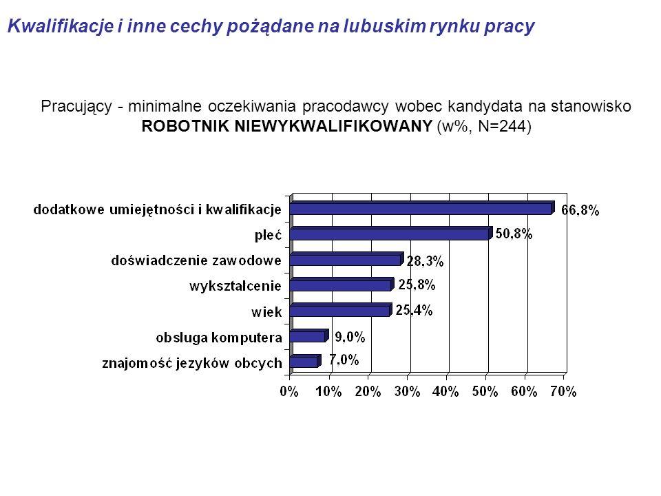 Pracujący - minimalne oczekiwania pracodawcy wobec kandydata na stanowisko ROBOTNIK NIEWYKWALIFIKOWANY (w%, N=244) Kwalifikacje i inne cechy pożądane na lubuskim rynku pracy