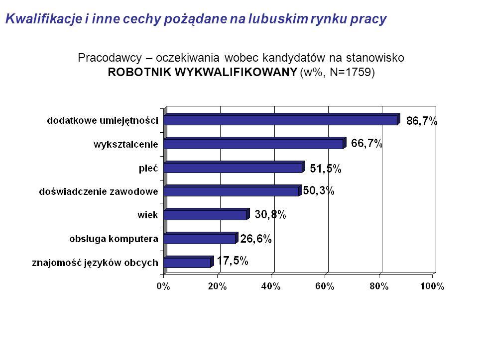Pracodawcy – oczekiwania wobec kandydatów na stanowisko ROBOTNIK WYKWALIFIKOWANY (w%, N=1759)
