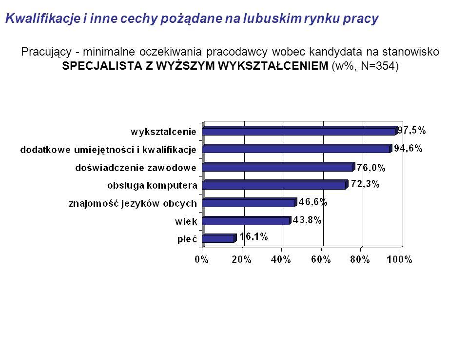 Pracujący - minimalne oczekiwania pracodawcy wobec kandydata na stanowisko SPECJALISTA Z WYŻSZYM WYKSZTAŁCENIEM (w%, N=354) Kwalifikacje i inne cechy pożądane na lubuskim rynku pracy