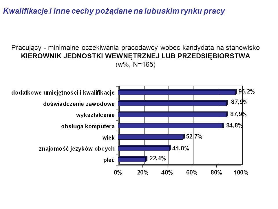 Pracujący - minimalne oczekiwania pracodawcy wobec kandydata na stanowisko KIEROWNIK JEDNOSTKI WEWNĘTRZNEJ LUB PRZEDSIĘBIORSTWA (w%, N=165) Kwalifikacje i inne cechy pożądane na lubuskim rynku pracy