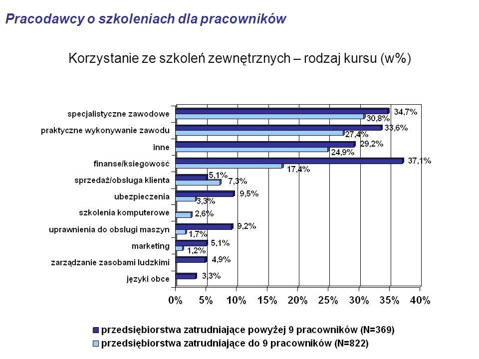 Korzystanie ze szkoleń zewnętrznych – rodzaj kursu (w%) Pracodawcy o szkoleniach dla pracowników