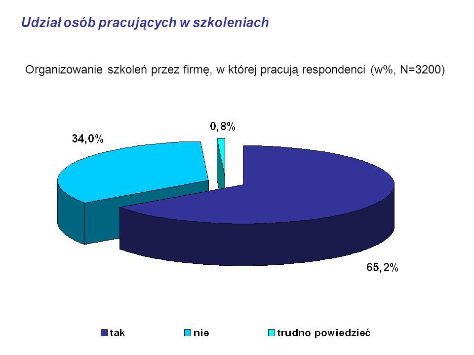 Organizowanie szkoleń przez firmę, w której pracują respondenci (w%, N=3200) Udział osób pracujących w szkoleniach