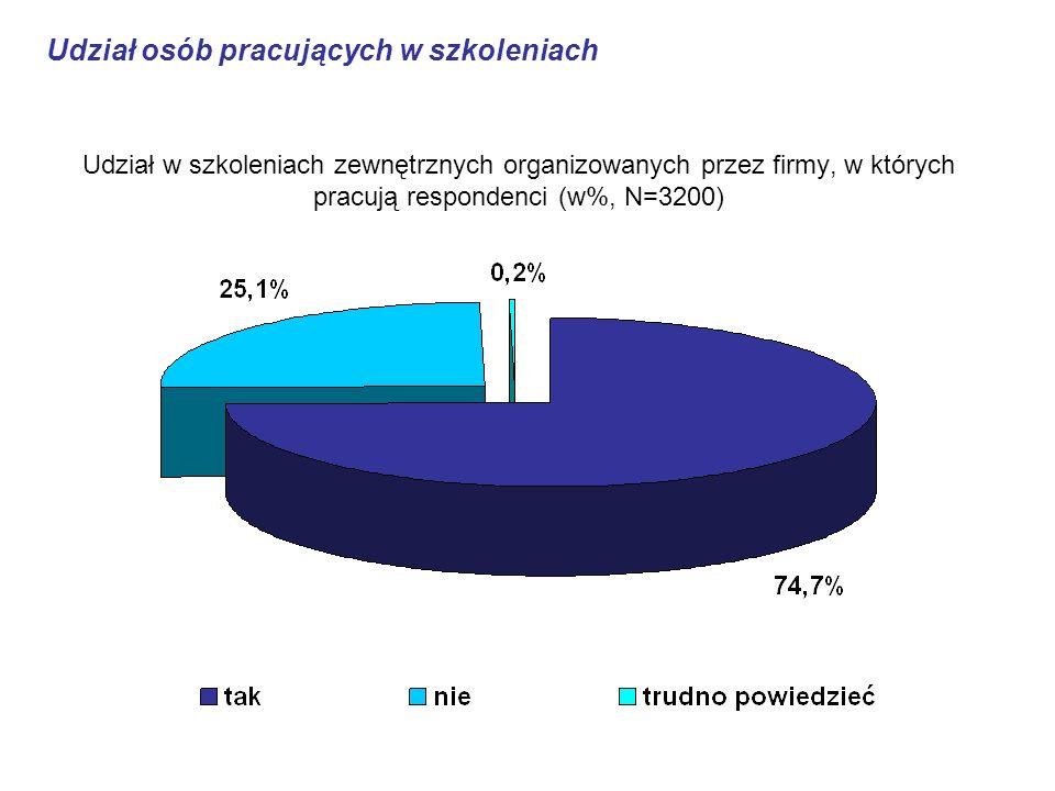 Udział w szkoleniach zewnętrznych organizowanych przez firmy, w których pracują respondenci (w%, N=3200) Udział osób pracujących w szkoleniach