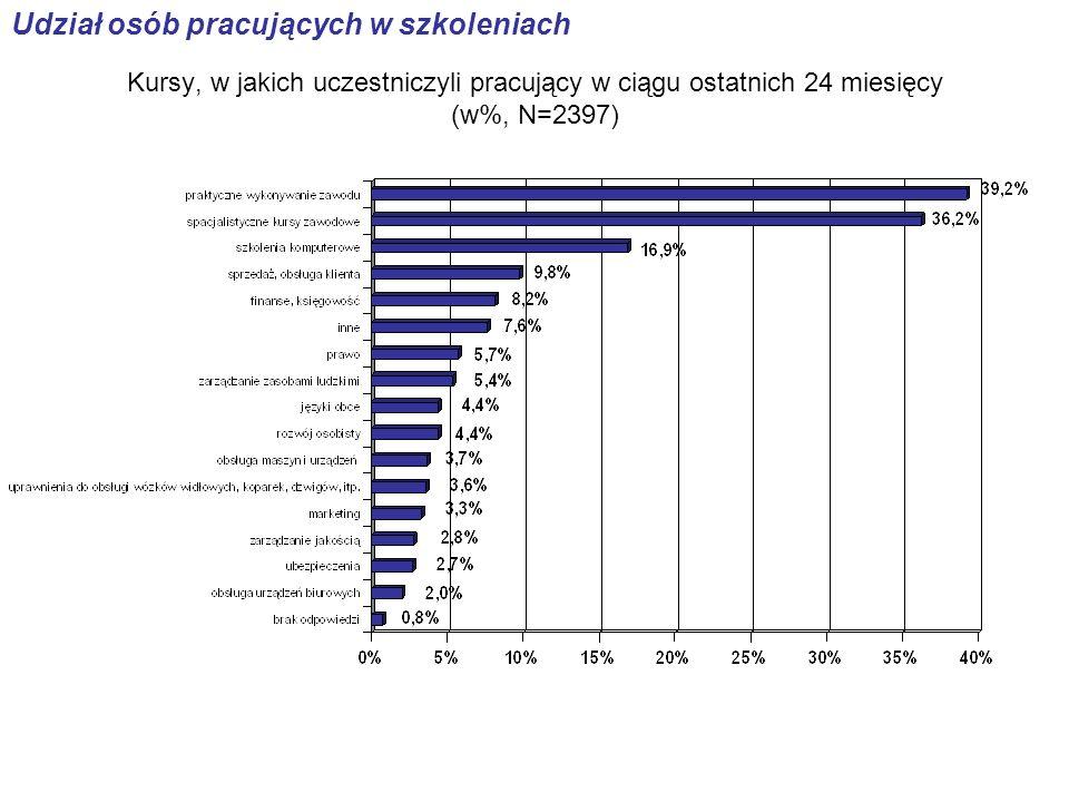 Kursy, w jakich uczestniczyli pracujący w ciągu ostatnich 24 miesięcy (w%, N=2397) Udział osób pracujących w szkoleniach