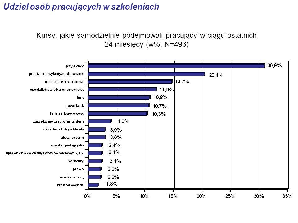 Kursy, jakie samodzielnie podejmowali pracujący w ciągu ostatnich 24 miesięcy (w%, N=496) Udział osób pracujących w szkoleniach