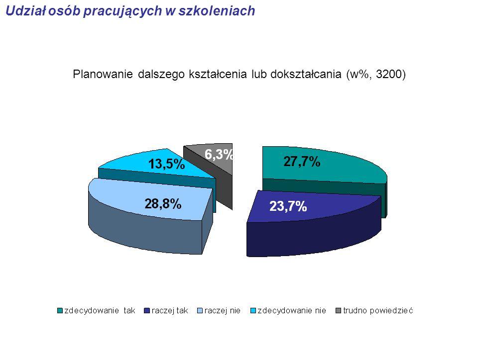 Planowanie dalszego kształcenia lub dokształcania (w%, 3200) Udział osób pracujących w szkoleniach