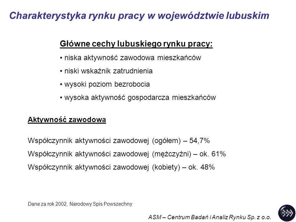 Charakterystyka rynku pracy w województwie lubuskim ASM – Centrum Badań i Analiz Rynku Sp.