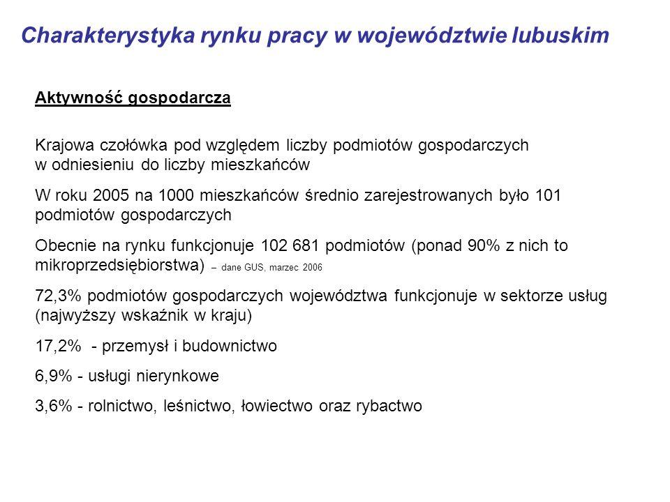 Charakterystyka rynku pracy w województwie lubuskim Aktywność gospodarcza Krajowa czołówka pod względem liczby podmiotów gospodarczych w odniesieniu do liczby mieszkańców W roku 2005 na 1000 mieszkańców średnio zarejestrowanych było 101 podmiotów gospodarczych Obecnie na rynku funkcjonuje 102 681 podmiotów (ponad 90% z nich to mikroprzedsiębiorstwa) – dane GUS, marzec 2006 72,3% podmiotów gospodarczych województwa funkcjonuje w sektorze usług (najwyższy wskaźnik w kraju) 17,2% - przemysł i budownictwo 6,9% - usługi nierynkowe 3,6% - rolnictwo, leśnictwo, łowiectwo oraz rybactwo