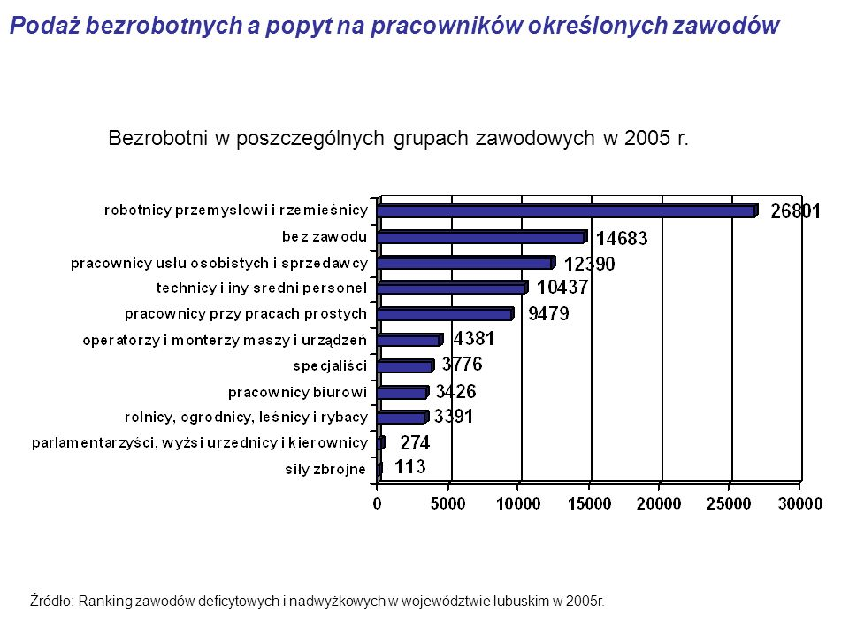 Podaż bezrobotnych a popyt na pracowników określonych zawodów Bezrobotni w poszczególnych grupach zawodowych w 2005 r.