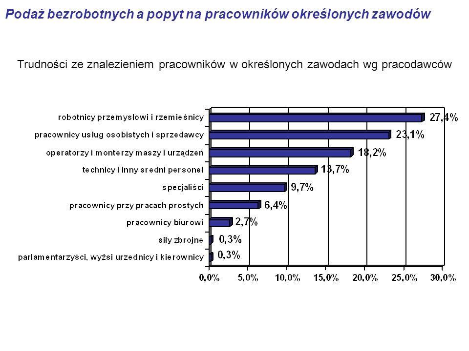 Pracodawcy – oczekiwania wobec kandydatów na stanowisko SPECJALISTA Z WYŻSZYM WYKSZTAŁCENIEM (w%, N=179)