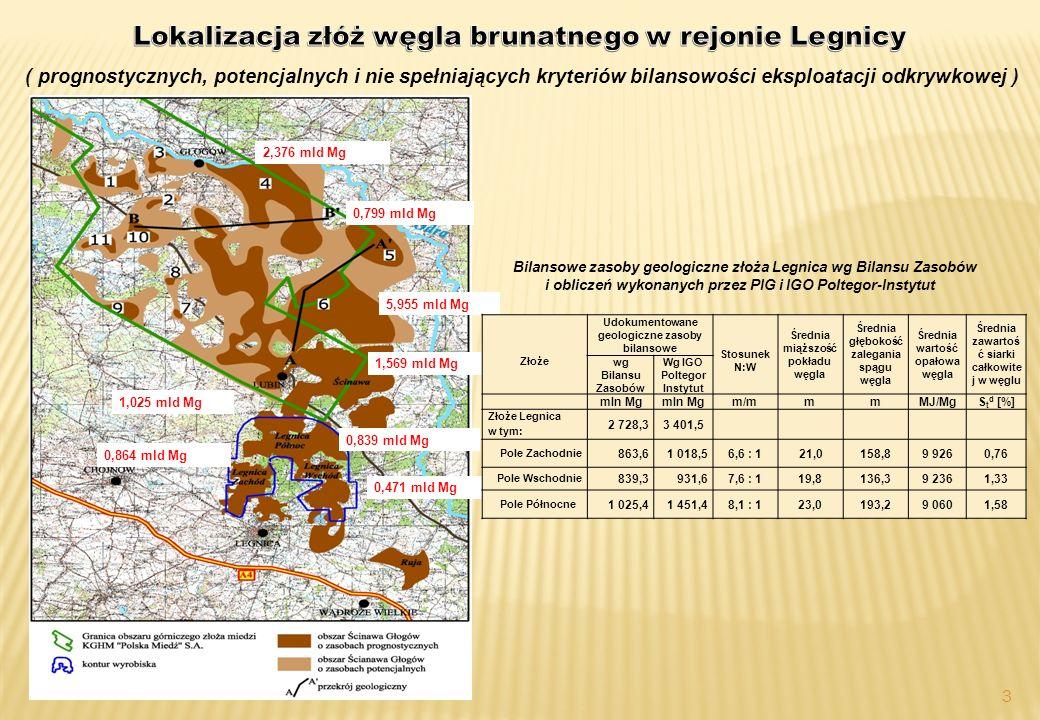 3 2,376 mld Mg 0,799 mld Mg 5,955 mld Mg 1,569 mld Mg 1,025 mld Mg 0,864 mld Mg 0,839 mld Mg 0,471 mld Mg ( prognostycznych, potencjalnych i nie spełniających kryteriów bilansowości eksploatacji odkrywkowej ) Złoże Udokumentowane geologiczne zasoby bilansowe Stosunek N:W Średnia miąższość pokładu węgla Średnia głębokość zalegania spągu węgla Średnia wartość opałowa węgla Średnia zawartoś ć siarki całkowite j w węglu wg Bilansu Zasobów Wg IGO Poltegor Instytut mln Mg m/mmmMJ/MgS t d [%] Złoże Legnica 2 728,33 401,5 w tym: Pole Zachodnie 863,61 018,56,6 : 1 21,0158,89 9260,76 Pole Wschodnie 839,3 931,67,6 : 119,8136,39 2361,33 Pole Północne 1 025,41 451,48,1 : 123,0193,29 0601,58 Bilansowe zasoby geologiczne złoża Legnica wg Bilansu Zasobów i obliczeń wykonanych przez PIG i IGO Poltegor-Instytut
