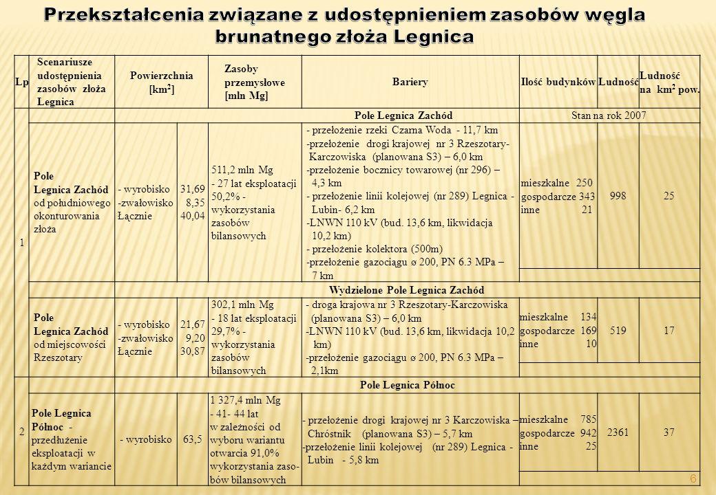 6 Lp Scenariusze udostępnienia zasobów złoża Legnica Powierzchnia [km 2 ] Zasoby przemysłowe [mln Mg] BarieryIlość budynkówLudność na km 2 pow.
