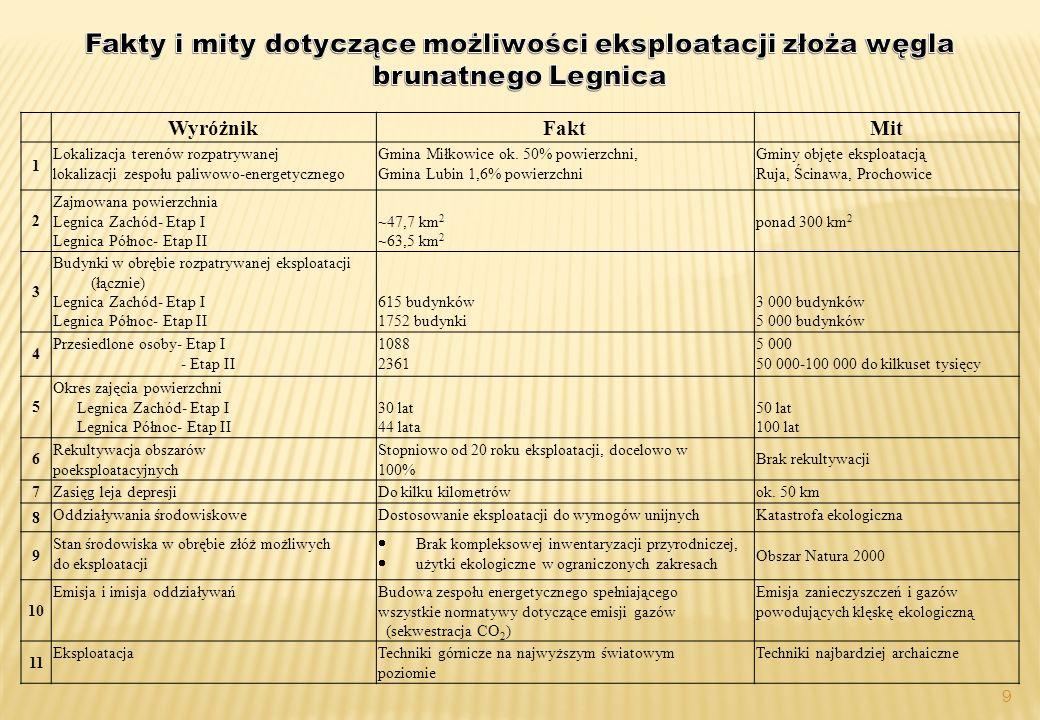 9 WyróżnikFaktMit 1 Lokalizacja terenów rozpatrywanej lokalizacji zespołu paliwowo-energetycznego Gmina Miłkowice ok.
