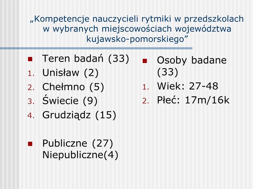 Teren badań (33) 1. Unisław (2) 2. Chełmno (5) 3. Świecie (9) 4. Grudziądz (15) Publiczne (27) Niepubliczne(4) Osoby badane (33) 1. Wiek: 27-48 2. Płe