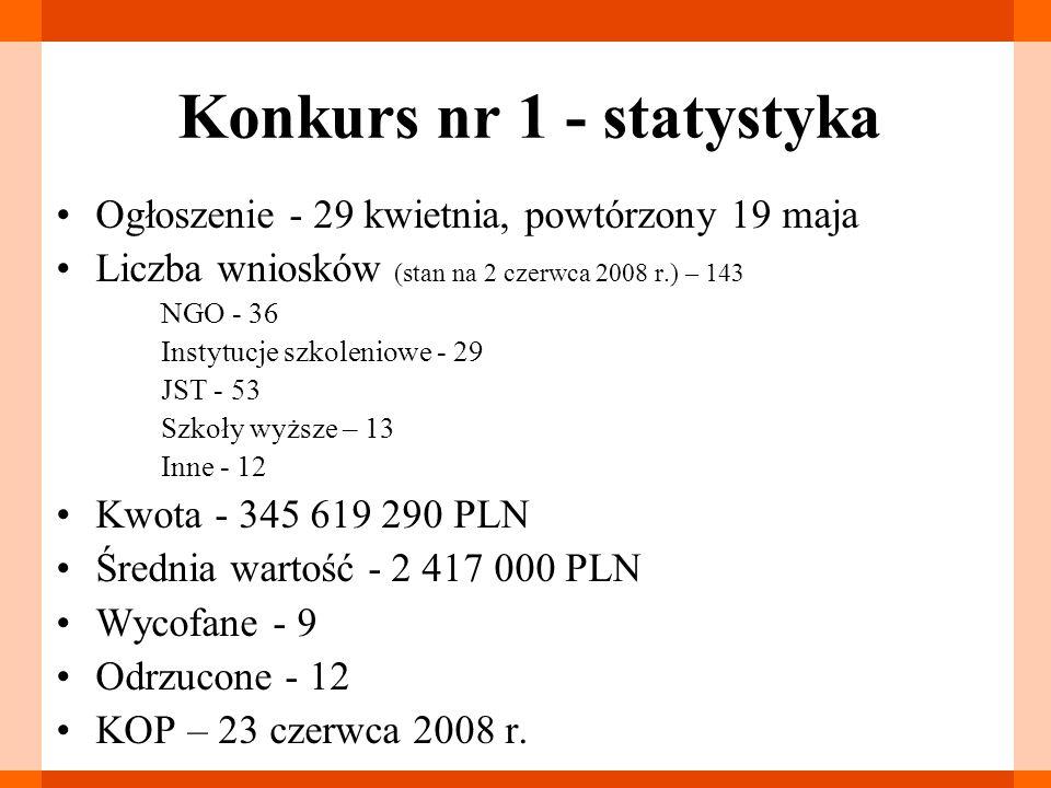 Konkurs nr 1 - statystyka Ogłoszenie - 29 kwietnia, powtórzony 19 maja Liczba wniosków (stan na 2 czerwca 2008 r.) – 143 NGO - 36 Instytucje szkoleniowe - 29 JST - 53 Szkoły wyższe – 13 Inne - 12 Kwota - 345 619 290 PLN Średnia wartość - 2 417 000 PLN Wycofane - 9 Odrzucone - 12 KOP – 23 czerwca 2008 r.