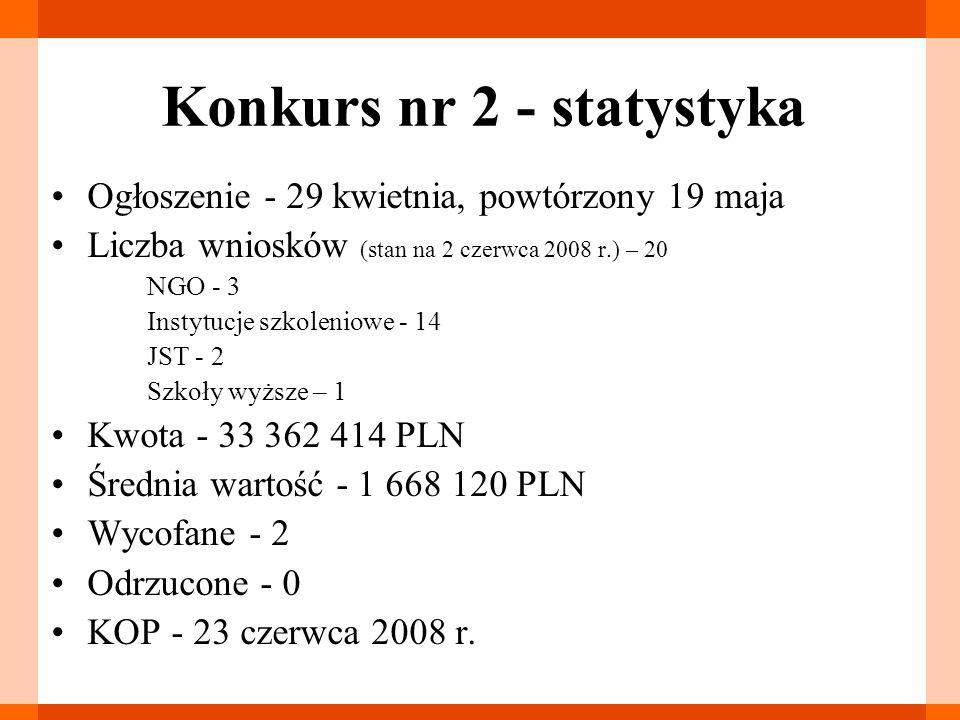 Konkurs nr 2 - statystyka Ogłoszenie - 29 kwietnia, powtórzony 19 maja Liczba wniosków (stan na 2 czerwca 2008 r.) – 20 NGO - 3 Instytucje szkoleniowe - 14 JST - 2 Szkoły wyższe – 1 Kwota - 33 362 414 PLN Średnia wartość - 1 668 120 PLN Wycofane - 2 Odrzucone - 0 KOP - 23 czerwca 2008 r.