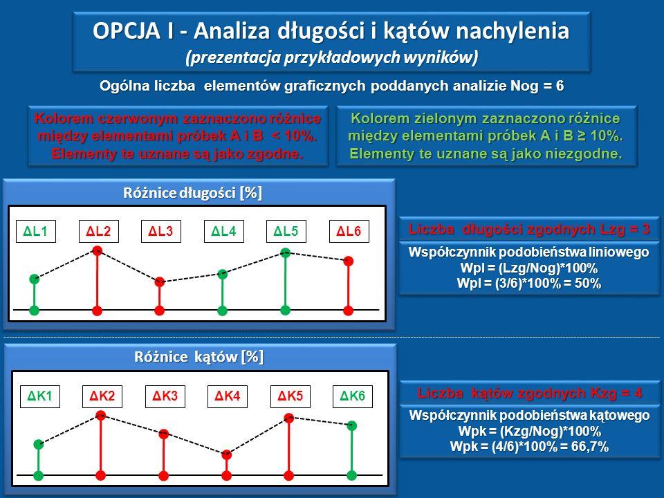 Odcinek bazowy. W oparciu o jego długość w obu próbkach następuje ich horyzontalne i wielkościowe dopasowanie L1 L2 L3L4L5 L6 α2α2 α6α6 OPCJA I - Anal