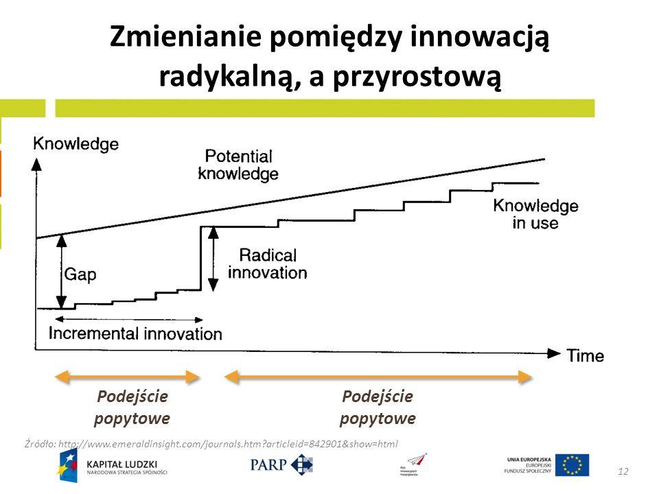 Zmienianie pomiędzy innowacją radykalną, a przyrostową 12 Źródło: http://www.emeraldinsight.com/journals.htm?articleid=842901&show=html Podejście popy