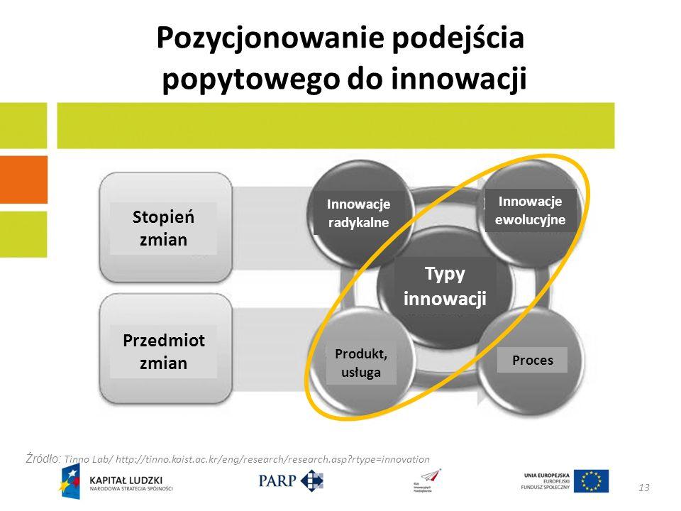 Pozycjonowanie podejścia popytowego do innowacji 13 Źródło: Tinno Lab/ http://tinno.kaist.ac.kr/eng/research/research.asp?rtype=innovation Stopień zmian Przedmiot zmian Innowacje radykalne Innowacje ewolucyjne Typy innowacji Produkt, usługa Proces