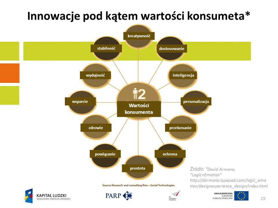 Innowacje pod kątem wartości konsumeta* 15 Źródło: * David Armano, Logic+Emotion http://darmano.typepad.com/logic_emo tion/designexperience_design/ind