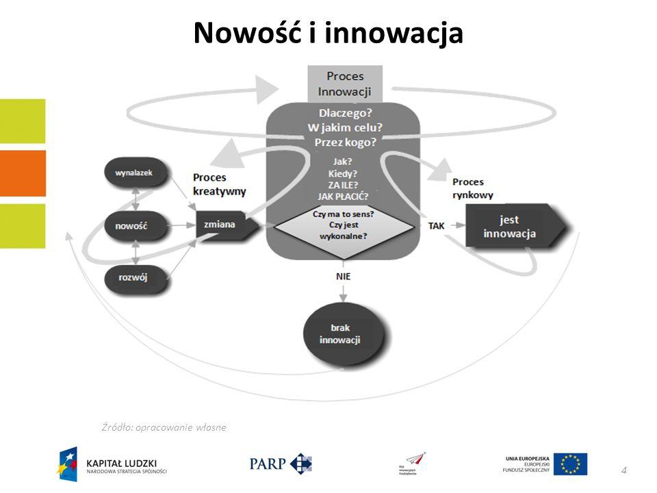 Nowość i innowacja Źródło: opracowanie własne 4