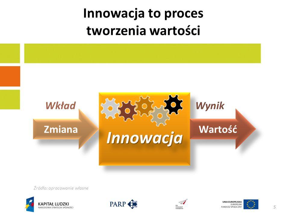 Innowacja to proces tworzenia wartości Źródło: opracowanie własne 5 Zmiana Wartość WynikWkład InnowacjaInnowacja