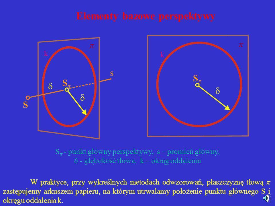 Elementy bazowe perspektywy Można odtworzyć właściwe położenie środka rzutów S znając położenie punktu głównego S π. A zatem podstawowe elementy bazow
