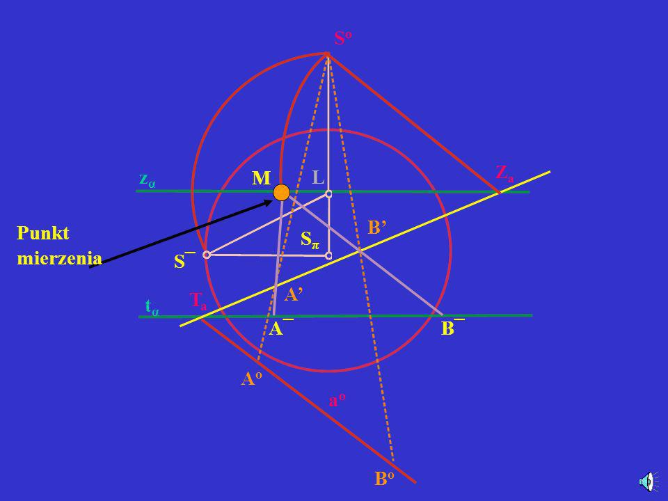 S°S° l°¯ SπSπ R¯R¯ a b k( π, ε) A°A° B°B° l°l° b b°b° a a°a° S¯S¯ k1k1 k L B A a°¯ b°¯ ZaZa ZbZb ZlZl TaTa TbTb TlTl zαzα tαtα l