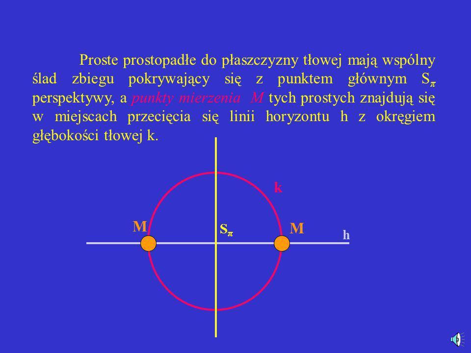 Perspektywa pionowa Cechą charakterystyczną pionowego układu perspektywy jest to, że proste prostopadłe do płaszczyzny podstawy mają niewłaściwy ślad