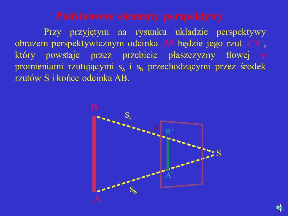 Podstawowe elementy perspektywy Pojęcia ogólne W ogólnym przypadku podstawowymi elementami, które określają perspektywę, są: środek rzutów S oraz płas