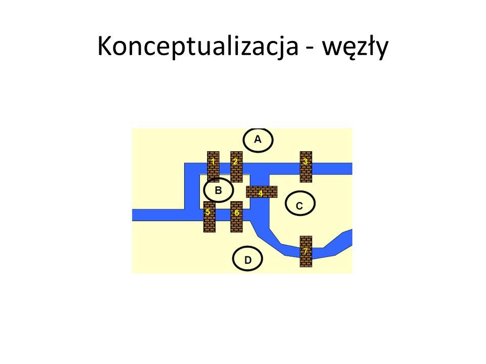 Problem najmniejszego drzewa rozpinającego [minimum spanning tree] Sformułowanie: Dla danego grafu, w którym łuki są oznaczone poprzez odległości pomiędzy wierzchołkami, które łączą, znajdź drzewo rozpinające, które ma najmniejszą łączną długość Na przykład: Znajdź minimalną długość kabla, aby połączyć wszystkie biura w budynku mając dane wszystkie dopuszczalne trasy kabli Algorytm: Przykład zachłannego algorytmu [greedy algorithm] – robi co jest najlepsze w danym kroku nie patrząc na resztę problemu (zazwyczaj nieefektywne – tutaj TAK!) Można też robić maksymalne drzewo rozpinające w ten sam sposób http://optlab- server.sce.carleton.ca/POAnimations 2007/MinSpanTree.html