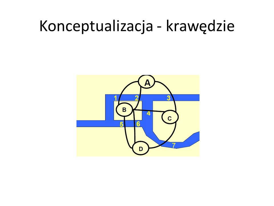Problem transportowy Prosty, ale bardzo przydatny w praktyce Składa się ze zbioru źródeł produktów (np.