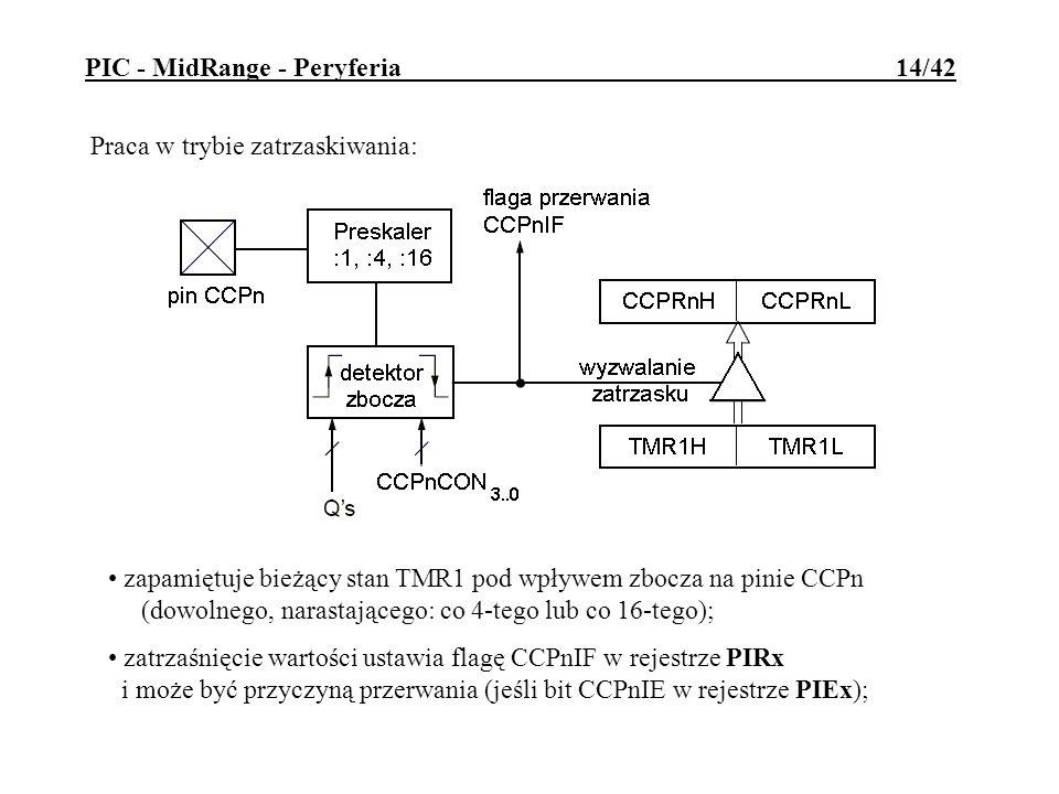 Praca w trybie zatrzaskiwania: zapamiętuje bieżący stan TMR1 pod wpływem zbocza na pinie CCPn (dowolnego, narastającego: co 4-tego lub co 16-tego); za