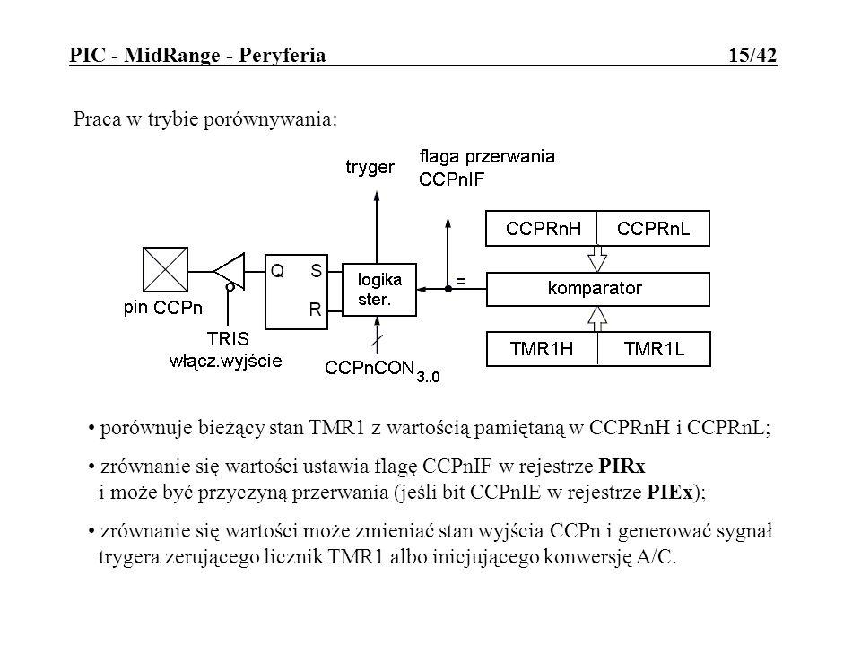 Praca w trybie porównywania: porównuje bieżący stan TMR1 z wartością pamiętaną w CCPRnH i CCPRnL; zrównanie się wartości ustawia flagę CCPnIF w rejest