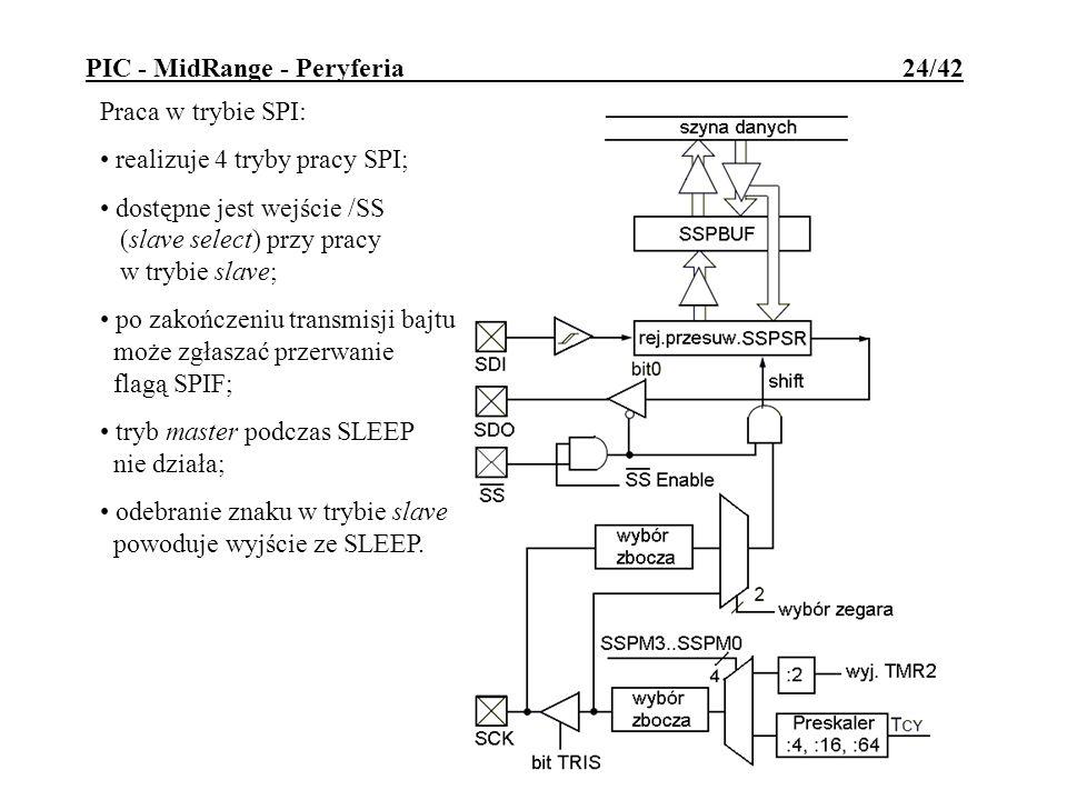 Praca w trybie SPI: realizuje 4 tryby pracy SPI; dostępne jest wejście /SS (slave select) przy pracy w trybie slave; po zakończeniu transmisji bajtu m