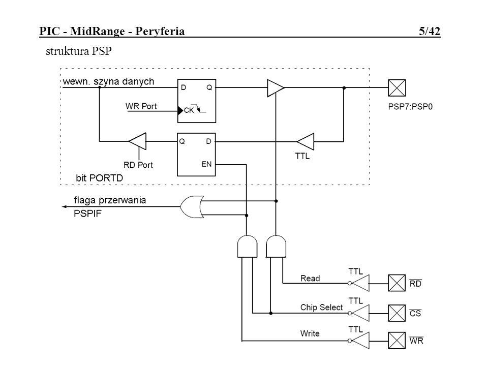 Praca w trybie PWM: współpracuje z TMR2; okres przebiegu wyznacza wartość rejestru PR2; 10-bitowy współczynnik wypełnienia wpisuje się do CCPRnL i bitów DCnM1 DCnM0 (najmłodszych); 8b TMR2 poszerza się o 2 młodsze bity z preskalera lub generatora taktu koniec okresu zliczania TMR2 powoduje przepisanie CCPRnL do CCPRnH PIC - MidRange - Peryferia 16/42