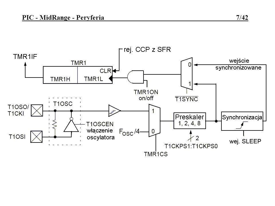 Rejestr sterujący T1CON: TMR1ON - bit włączający timer/licznik 1 gdy =1 TMR1CS - wybór źródła zliczanych impulsów (gdy =0 - główny generator taktu) T1SYNC - włączenie synchronizacji zliczanych impulsów (tylko dla imp.