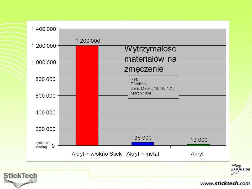 1 200 000 36 000 13 000 0 200 000 400 000 600 000 800 000 1 000 000 1 200 000 1 400 000 Akryl + włókno StickAkryl + metalAkryl Ref: P.Vallittu, Dent.