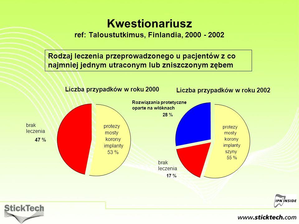 Liczba przypadków w roku 2002 Kwestionariusz ref: Taloustutkimus, Finlandia, 2000 - 2002 Rodzaj leczenia przeprowadzonego u pacjentów z co najmniej je