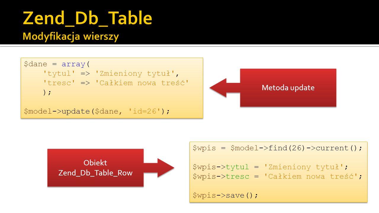 $dane = array( tytul => Zmieniony tytuł , tresc => Całkiem nowa treść ); $model->update($dane, id=26 ); $dane = array( tytul => Zmieniony tytuł , tresc => Całkiem nowa treść ); $model->update($dane, id=26 ); $wpis = $model->find(26)->current(); $wpis->tytul = Zmieniony tytuł ; $wpis->tresc = Całkiem nowa treść ; $wpis->save(); Obiekt Zend_Db_Table_Row Metoda update